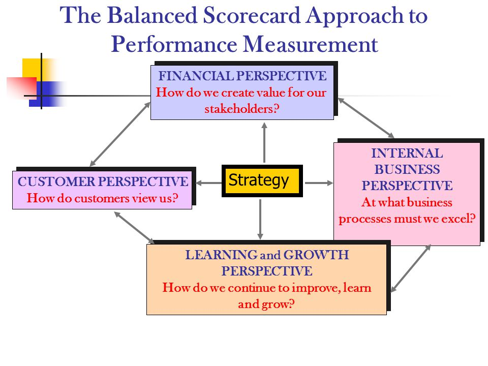 The Balanced Scorecard Approach to Performance Measurement