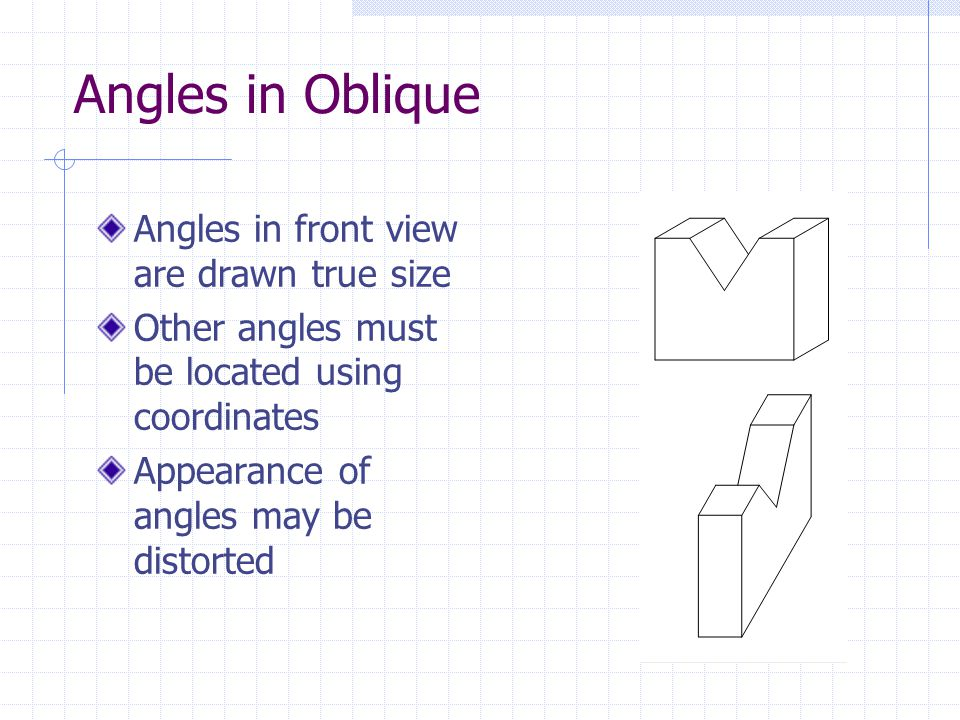 Angles in Oblique Angles in front view are drawn true size