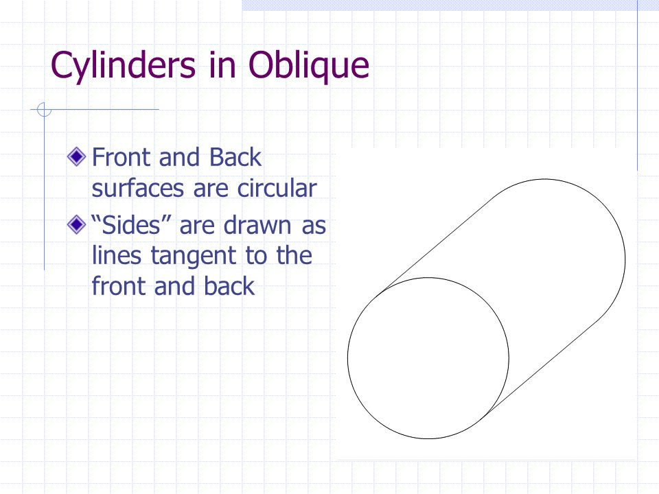 Cylinders in Oblique Front and Back surfaces are circular