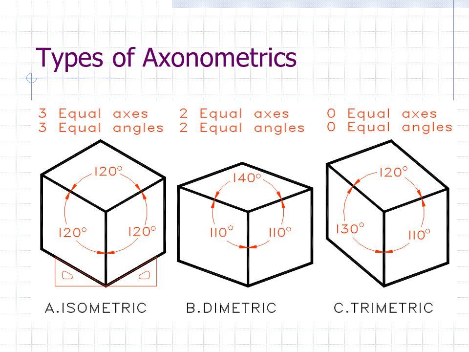 Types of Axonometrics