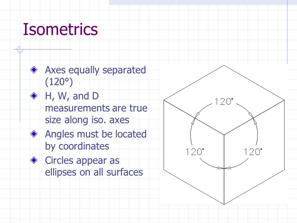 Isometrics Axes equally separated (120°)