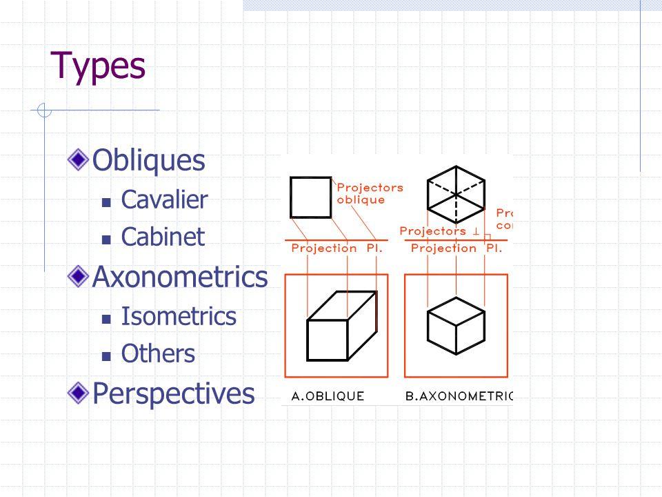Types Obliques Axonometrics Perspectives Cavalier Cabinet Isometrics