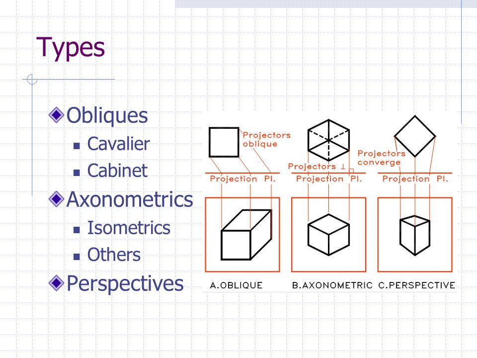 Oblique and Isometric Drawings - ppt video online download