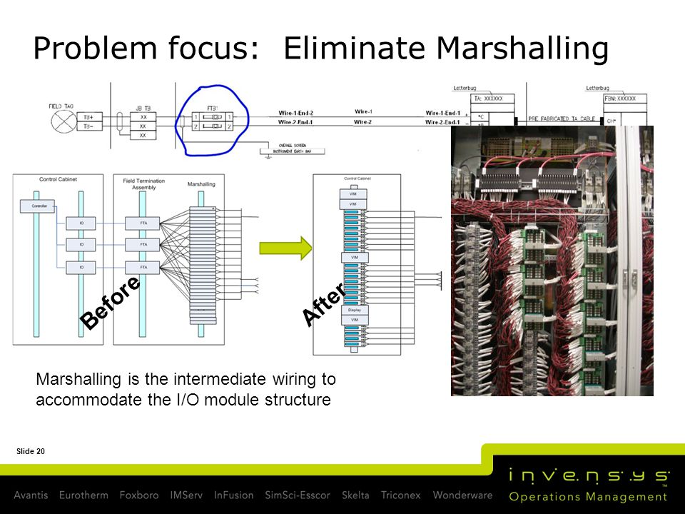 Problem focus: Eliminate Marshalling