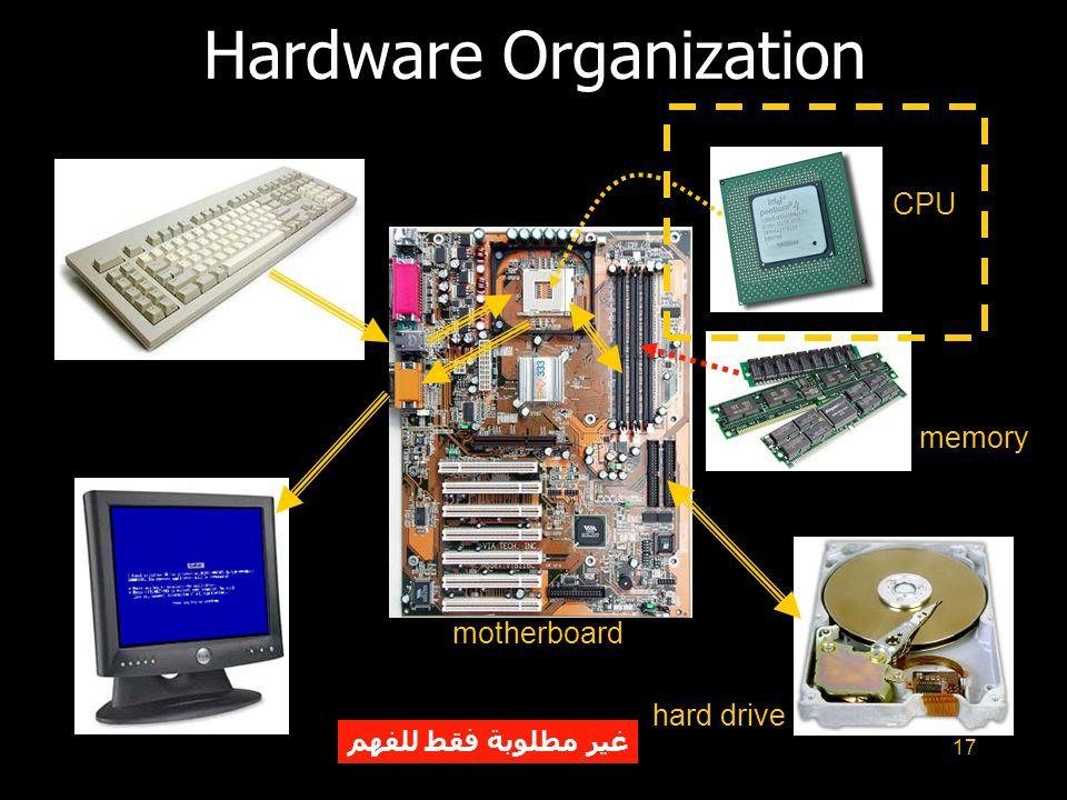 Hardware Organization