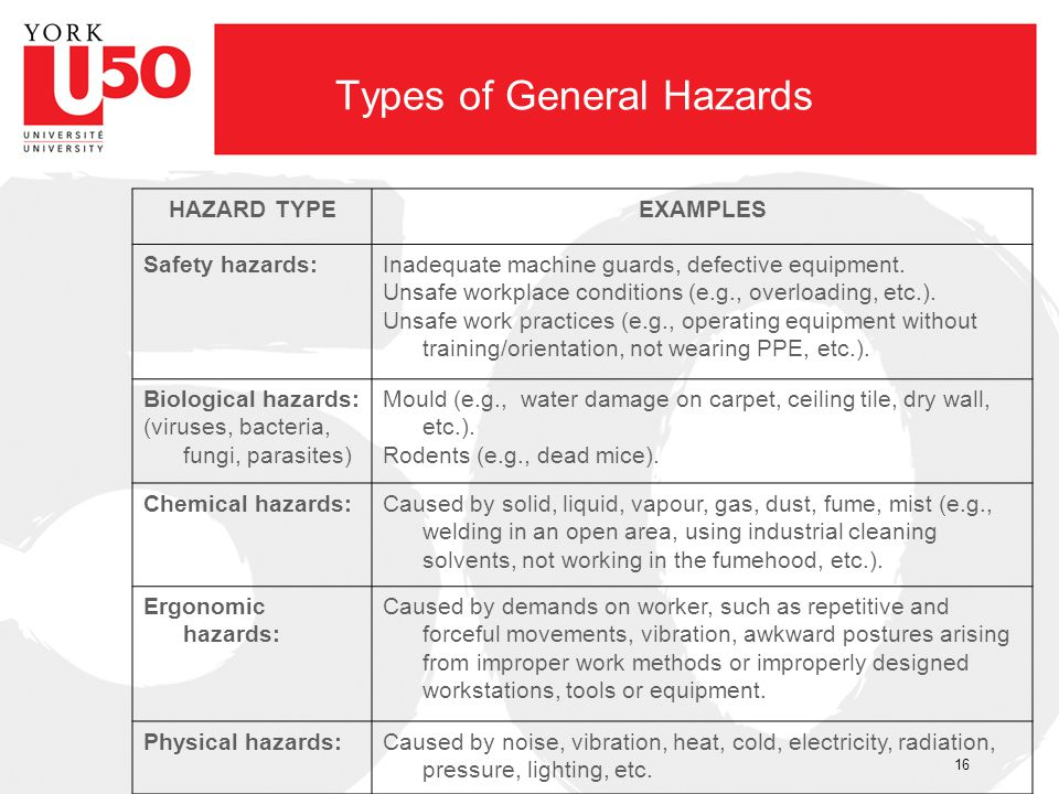 Types of General Hazards