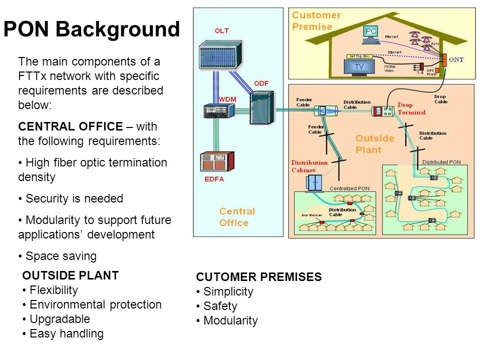 PON Background The main components of a FTTx network with specific requirements are described below: