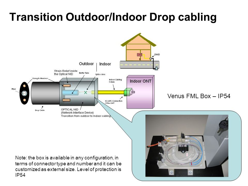 Transition Outdoor/Indoor Drop cabling