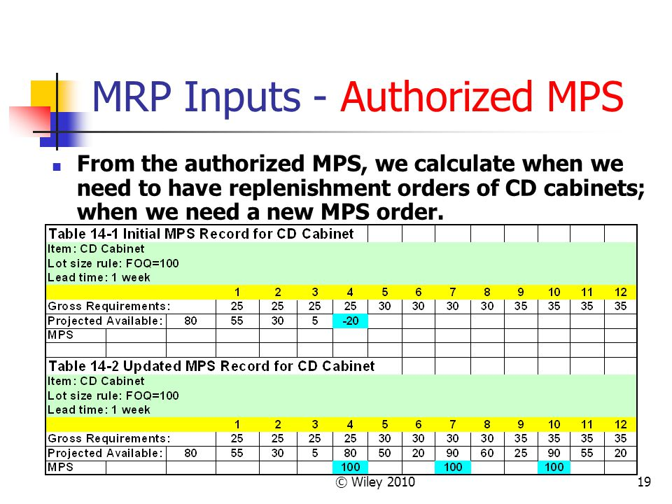 MRP Inputs - Authorized MPS