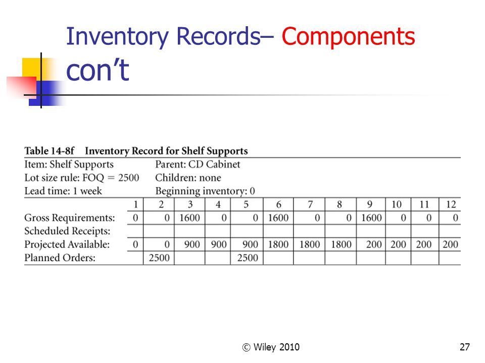 Inventory Records– Components con't