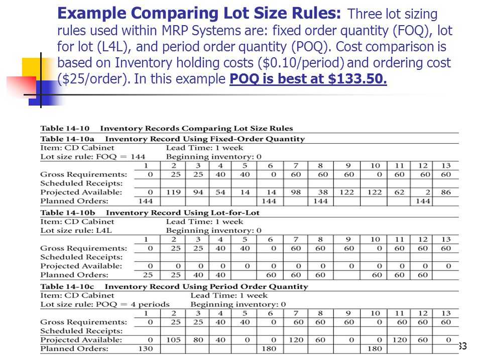 Example Comparing Lot Size Rules: Three lot sizing rules used within MRP Systems are: fixed order quantity (FOQ), lot for lot (L4L), and period order quantity (POQ). Cost comparison is based on Inventory holding costs ($0.10/period) and ordering cost ($25/order). In this example POQ is best at $133.50.
