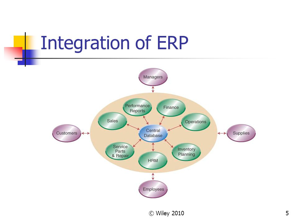 Integration of ERP © Wiley 2010