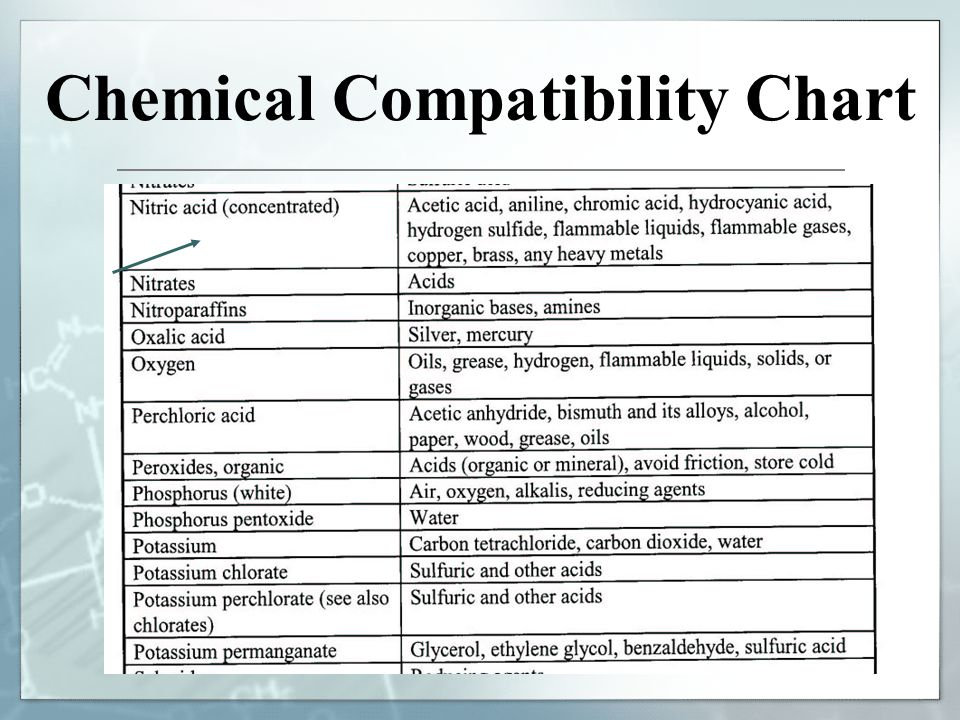 Material Safety Data Sheets Hazards In The Lab Chemical