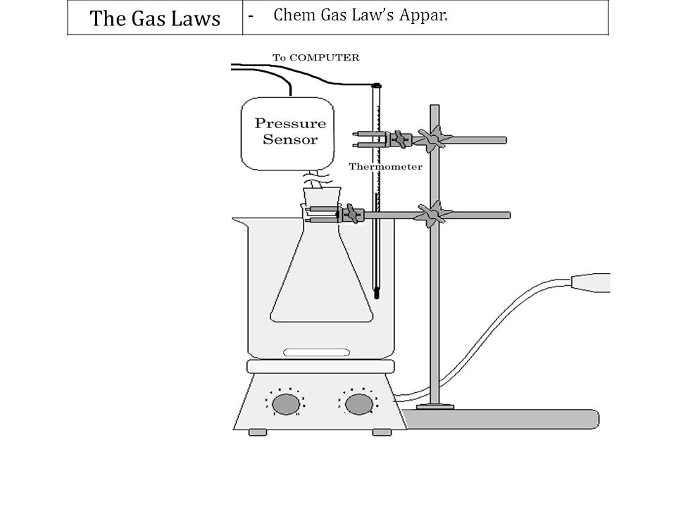 The Gas Laws Chem Gas Law's Appar.