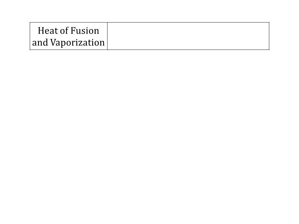 Heat of Fusion and Vaporization