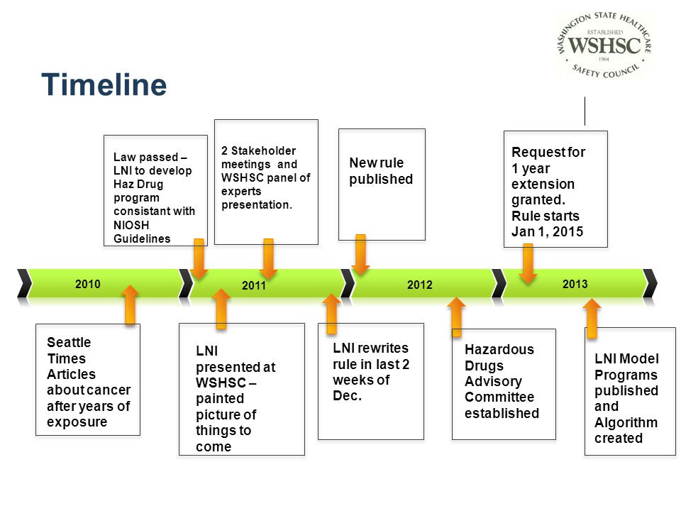 Timeline Request for 1 year extension granted. Rule starts Jan 1, 2015