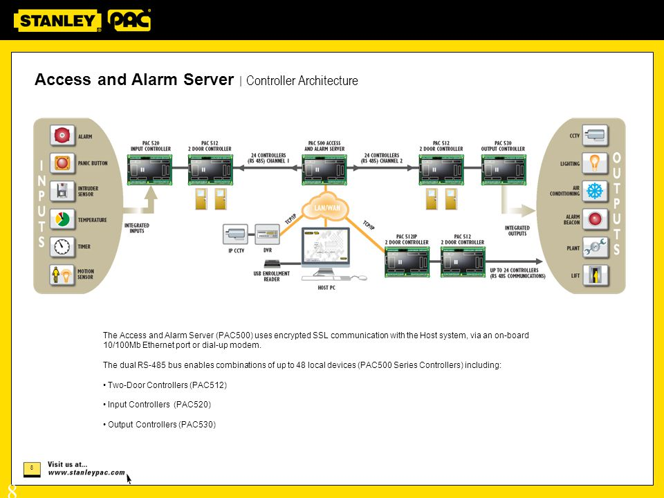 Access and Alarm Server | Controller Architecture