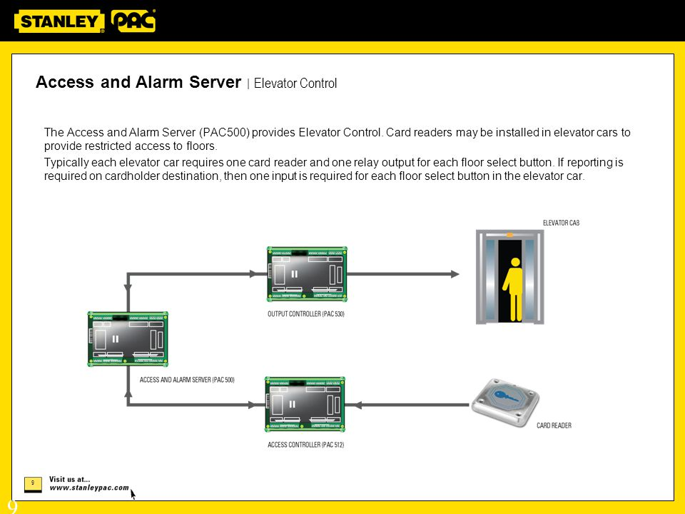 Access and Alarm Server | Elevator Control