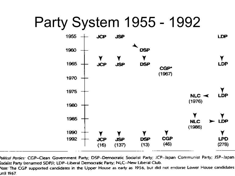 Party System 1955 - 1992