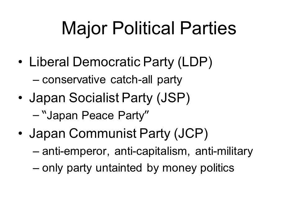 Major Political Parties