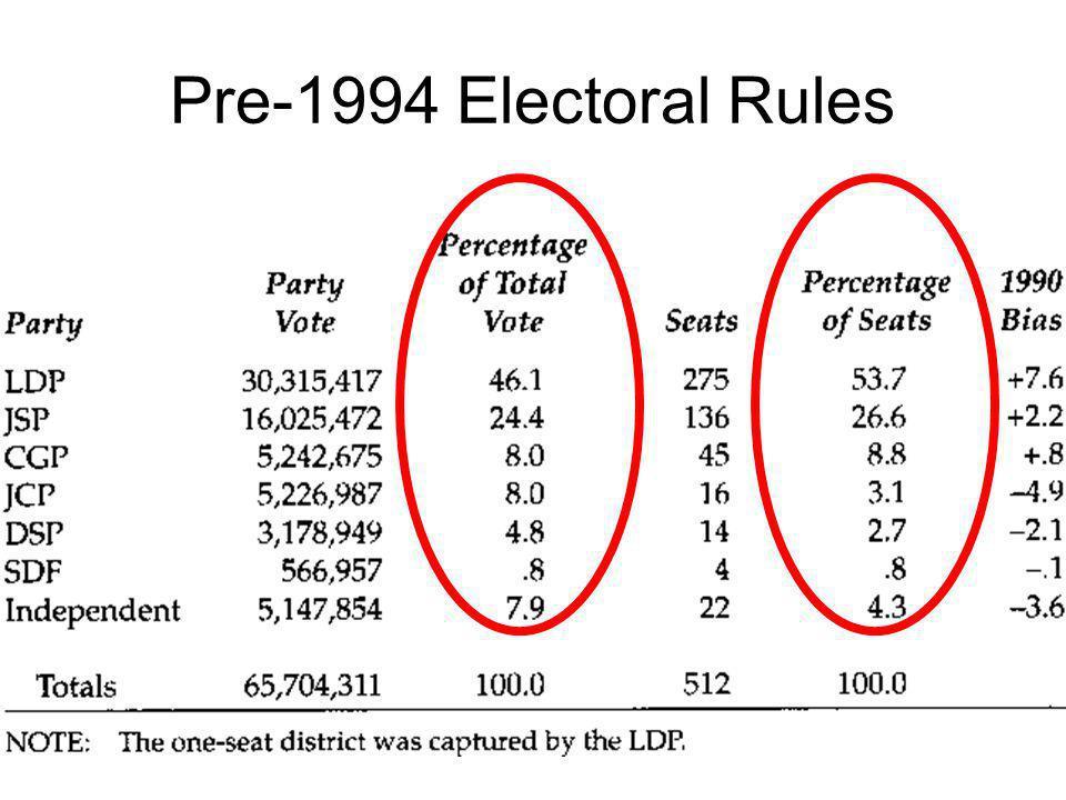 Pre-1994 Electoral Rules