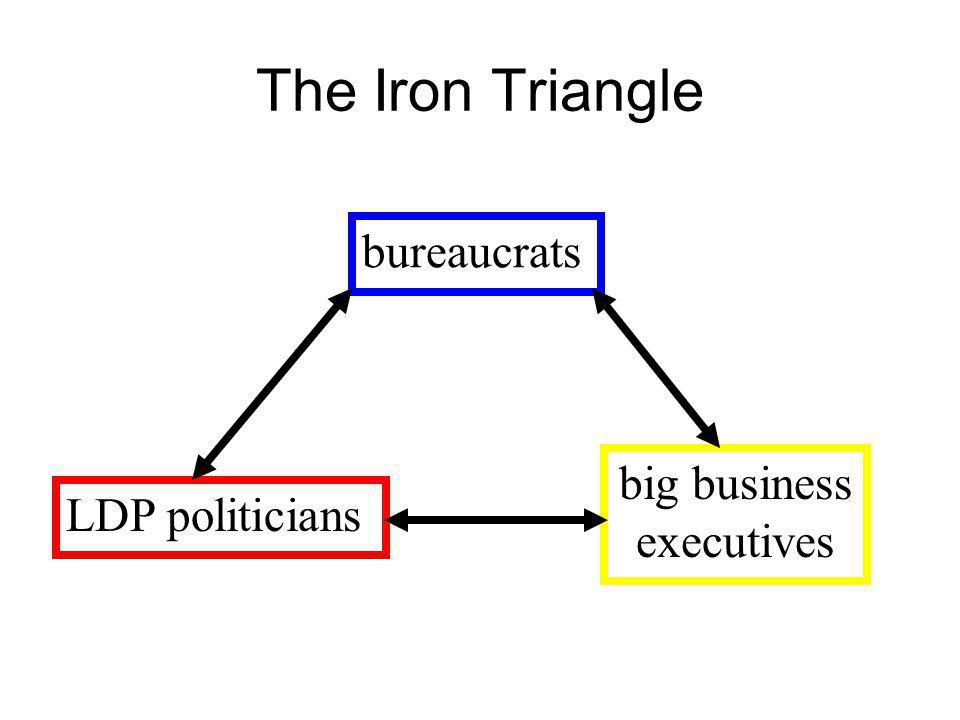 The Iron Triangle bureaucrats big business executives LDP politicians