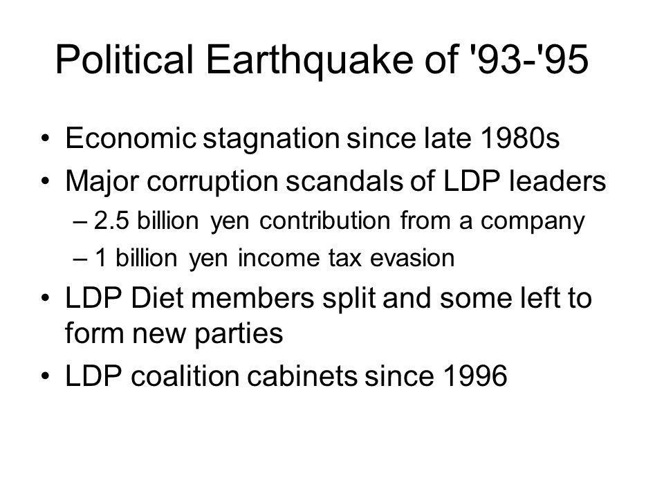 Political Earthquake of 93- 95