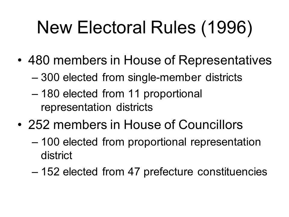 New Electoral Rules (1996) 480 members in House of Representatives