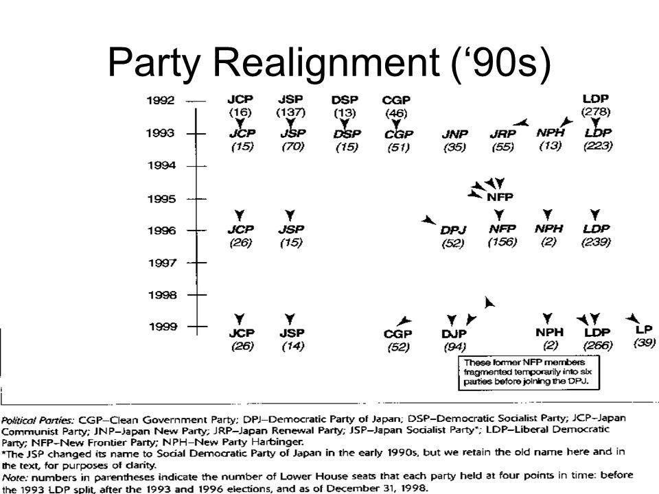 Party Realignment ('90s)
