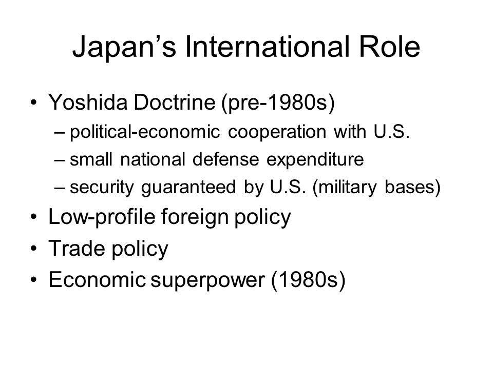 Japan's International Role