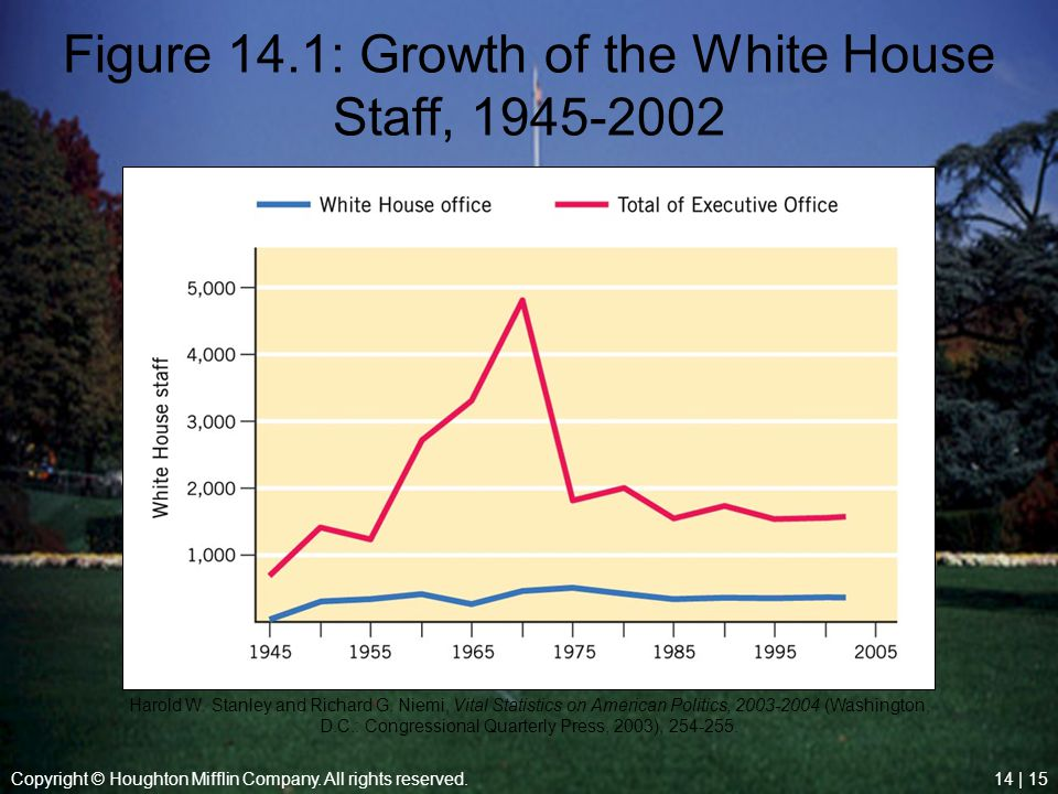Figure 14.1: Growth of the White House Staff, 1945-2002