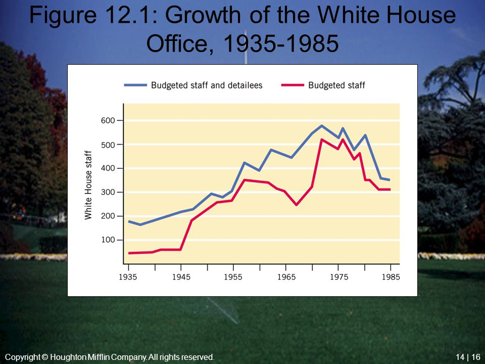 Figure 12.1: Growth of the White House Office, 1935-1985