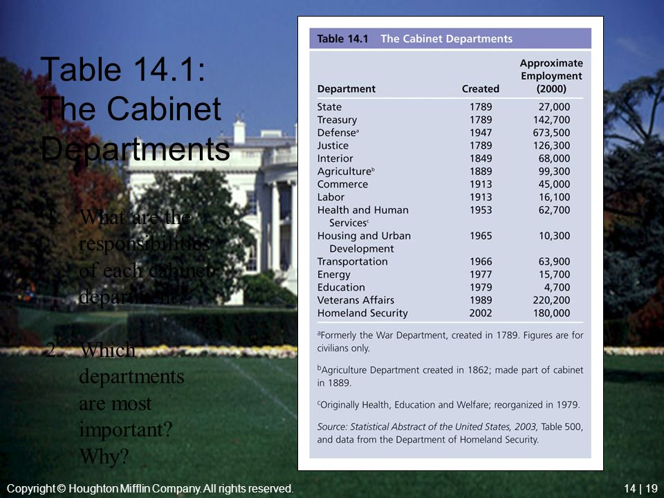 Table 14.1: The Cabinet Departments