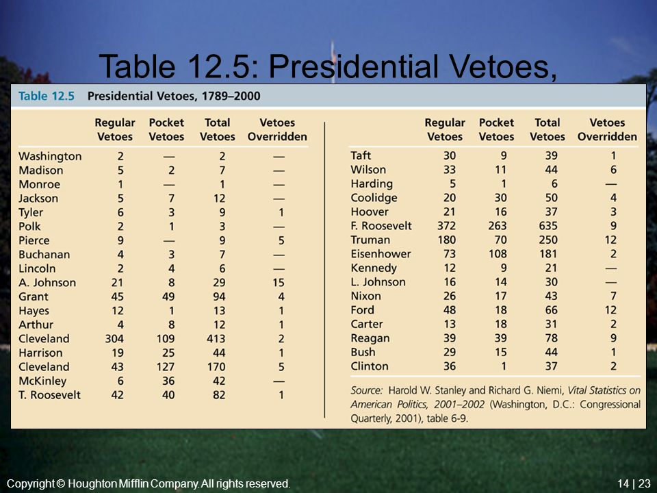Table 12.5: Presidential Vetoes, 1789-2000