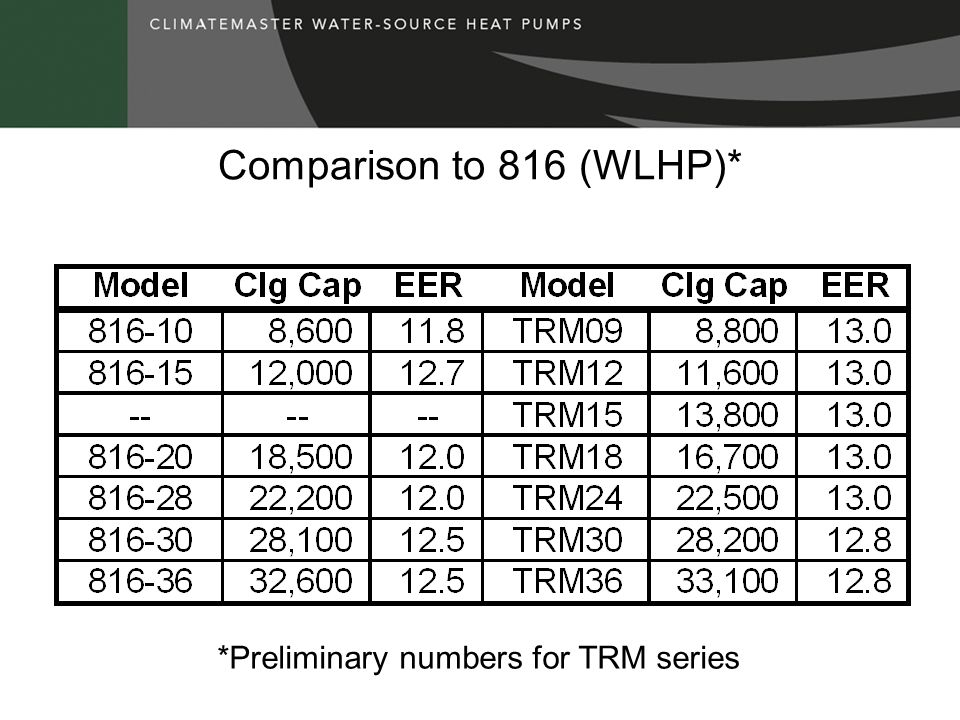 Comparison to 816 (WLHP)* *Preliminary numbers for TRM series