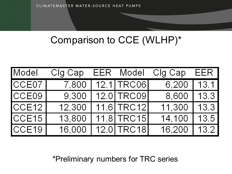 Comparison to CCE (WLHP)*