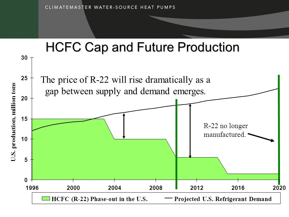HCFC Cap and Future Production