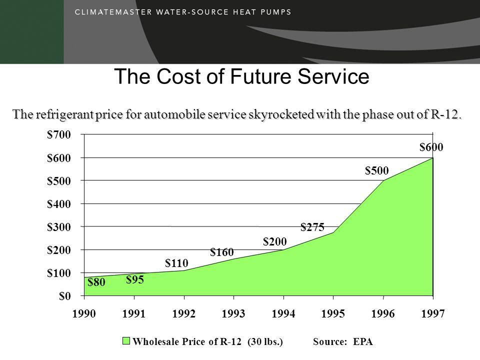 The Cost of Future Service