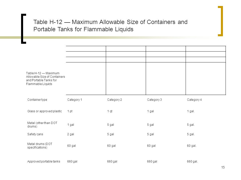 Table H-12 — Maximum Allowable Size of Containers and Portable Tanks for Flammable Liquids