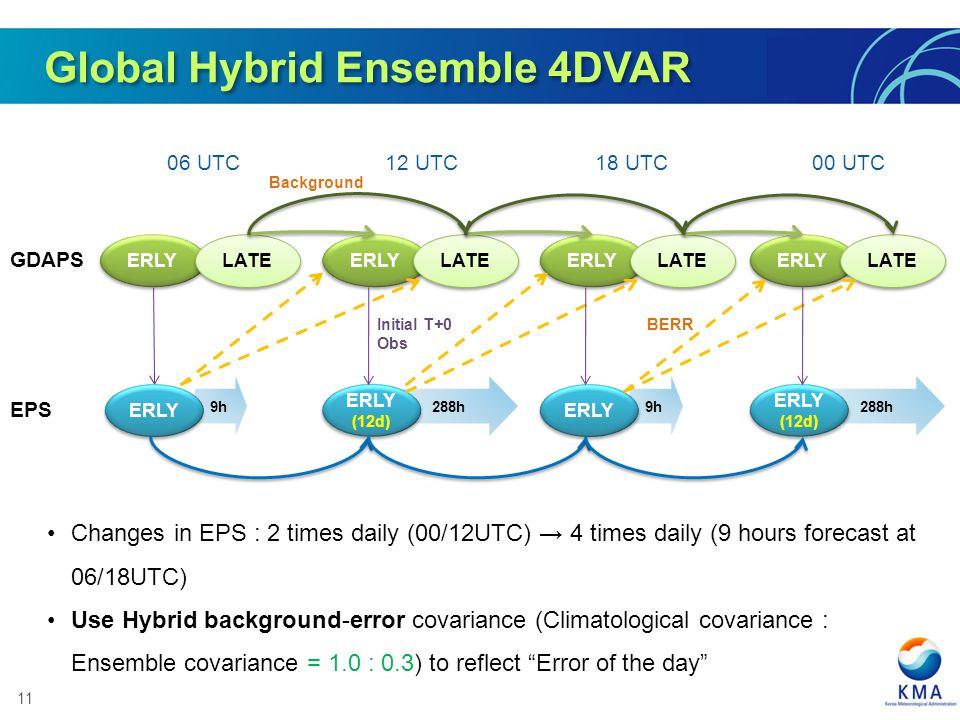 Global Hybrid Ensemble 4DVAR
