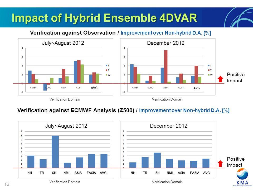 Impact of Hybrid Ensemble 4DVAR