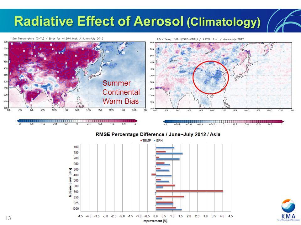 Radiative Effect of Aerosol (Climatology)