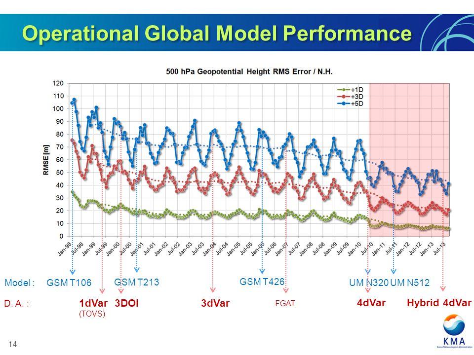 Operational Global Model Performance