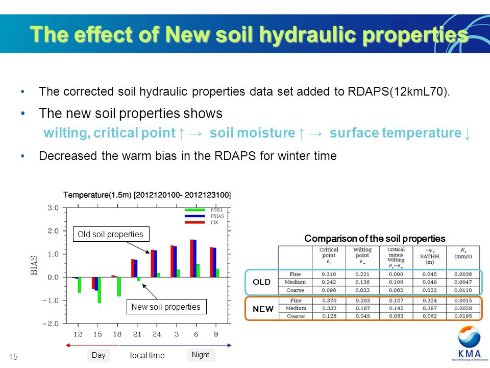 The effect of New soil hydraulic properties