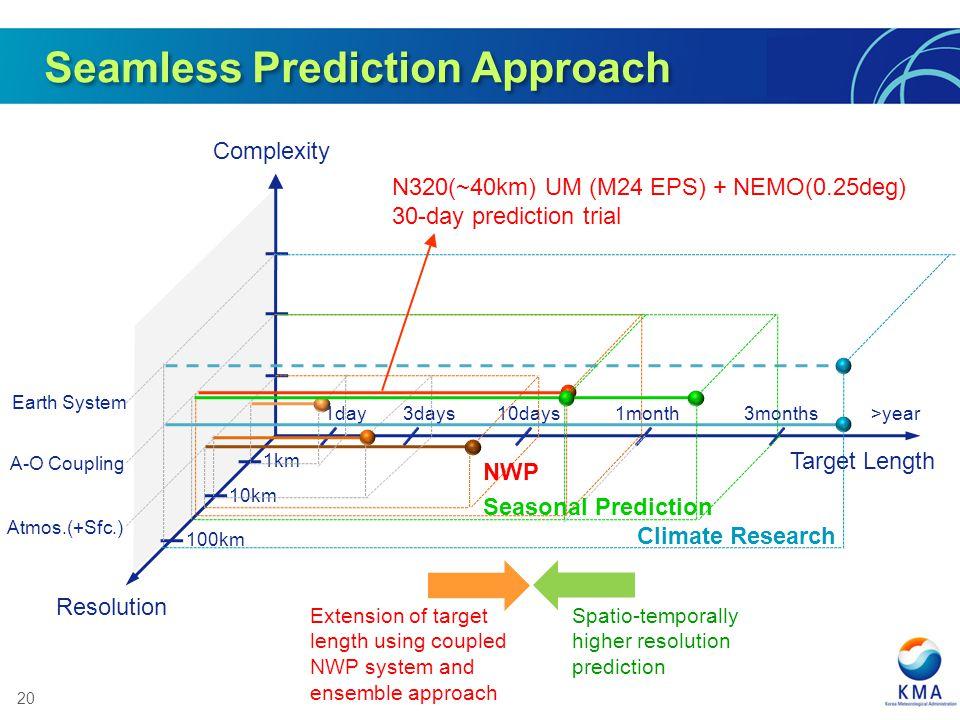 Seamless Prediction Approach