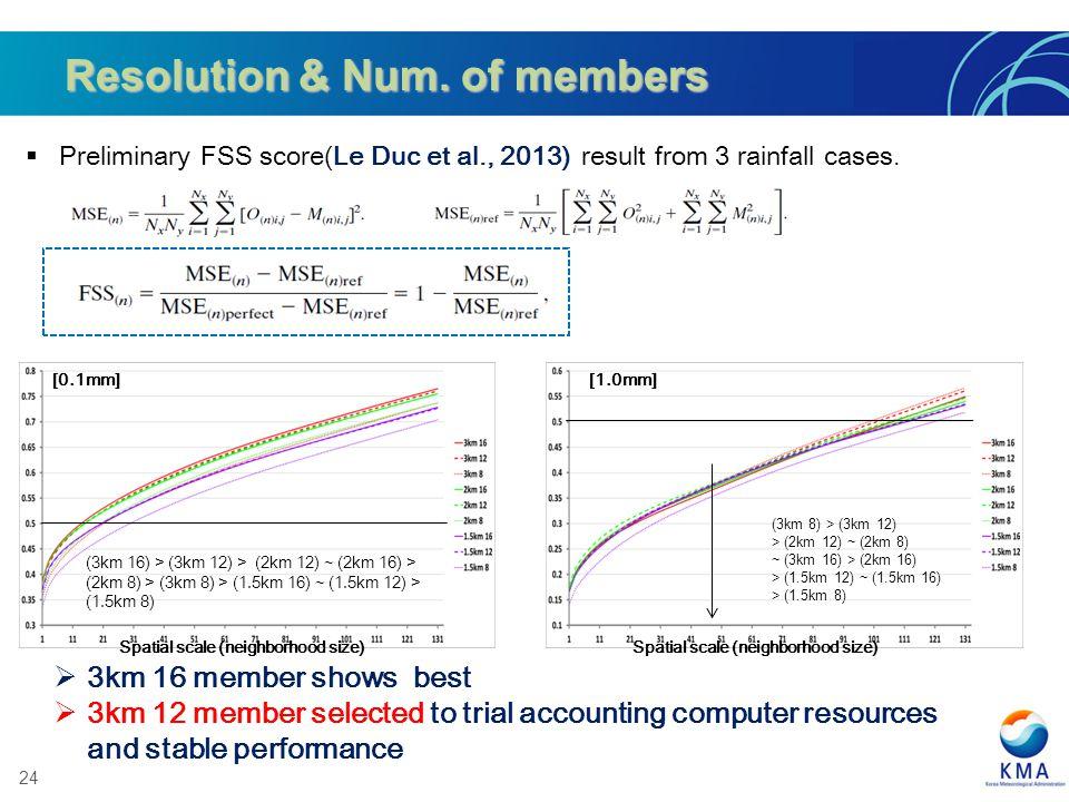 Resolution & Num. of members