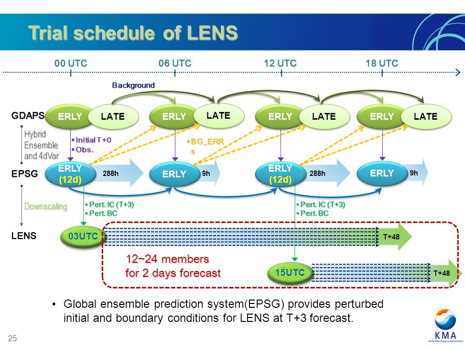 Trial schedule of LENS 12~24 members for 2 days forecast
