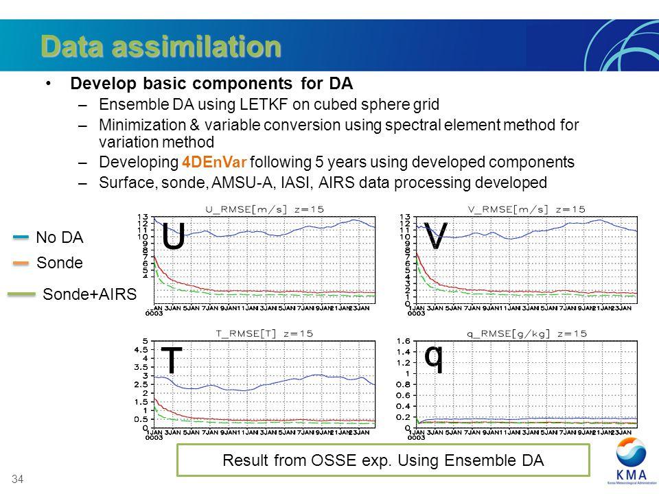 Result from OSSE exp. Using Ensemble DA