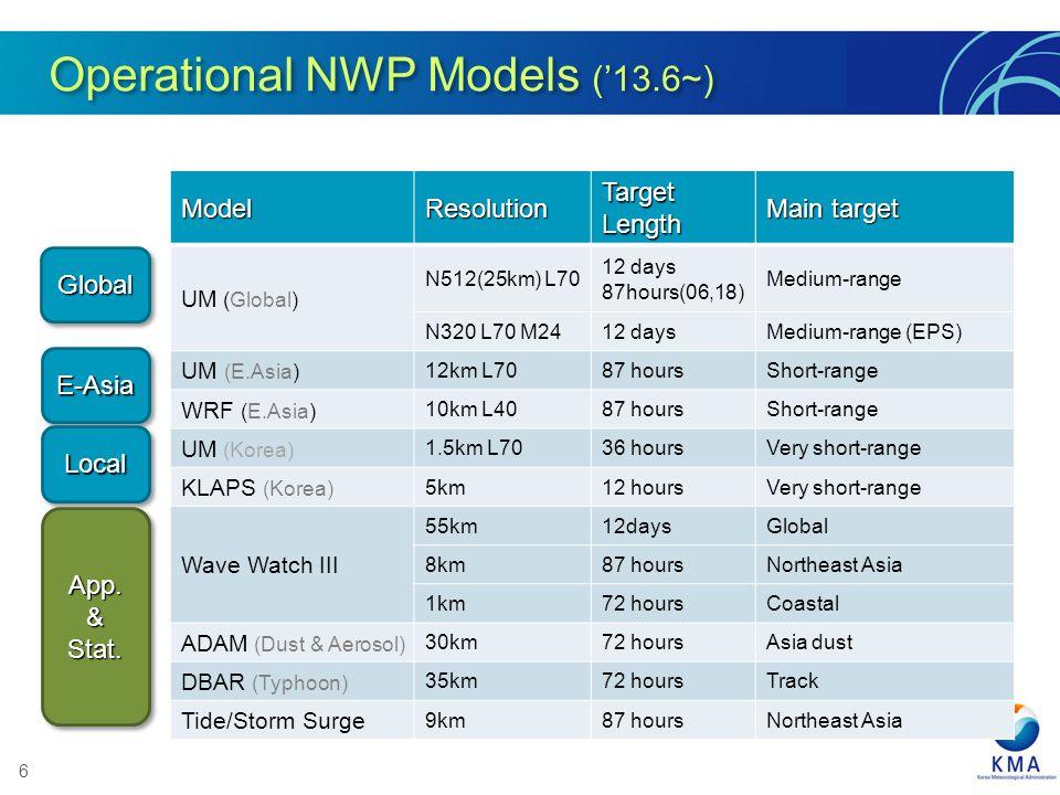 Operational NWP Models ('13.6~)