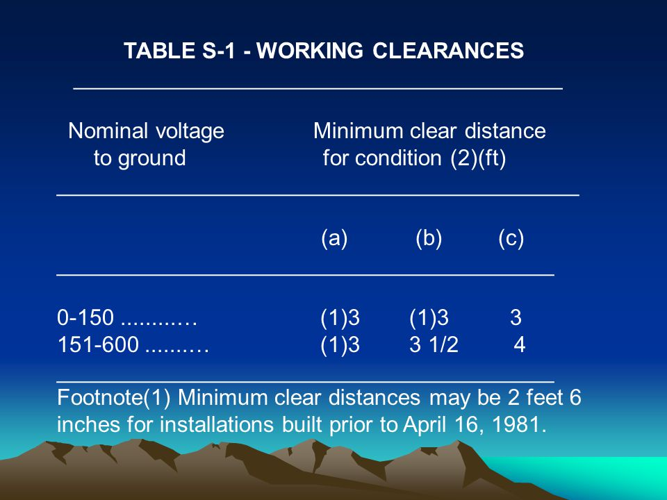 TABLE S-1 - WORKING CLEARANCES